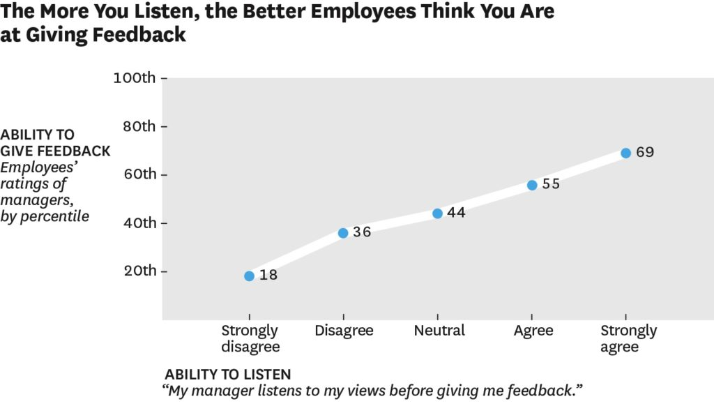 Managers listen and staff hear